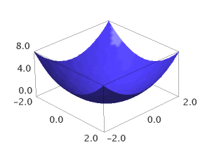 /shared/images/python/sagemath/plot3d.png