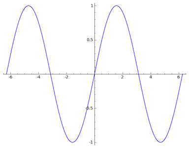 /shared/images/python/sagemath/plot_sin_x.png